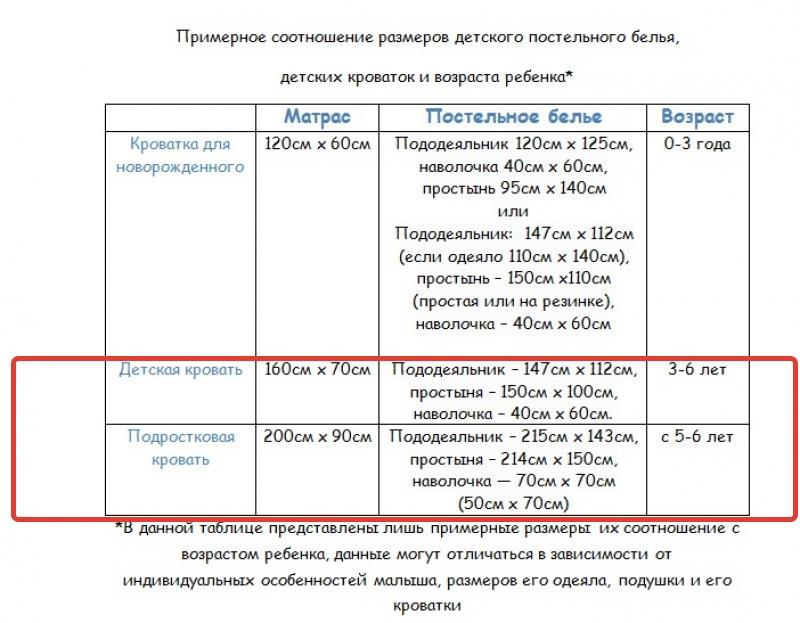 0a72fd00a187 Размеры постельного белья на Алиэкспресс: таблица. Стандартные ...